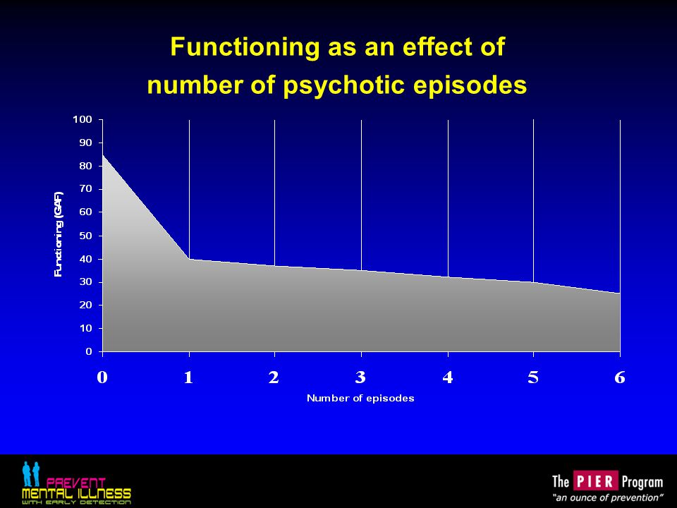 Portland Identification and Early Referral (PIER) Reducing the incidence of major psychotic disorders in a defined population, by early detection and treatment