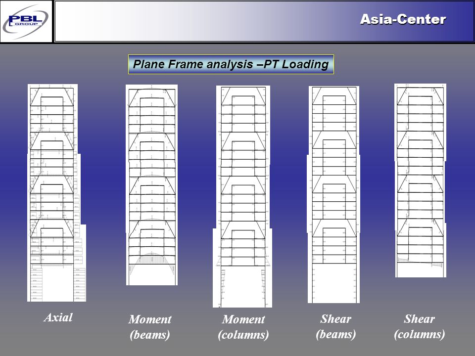Products & R&DCertificationConclusionFactoryExport OutreachPBL Export VisionAsia-Center Plane Frame analysis –PT Loading Axial Moment (beams) Moment (