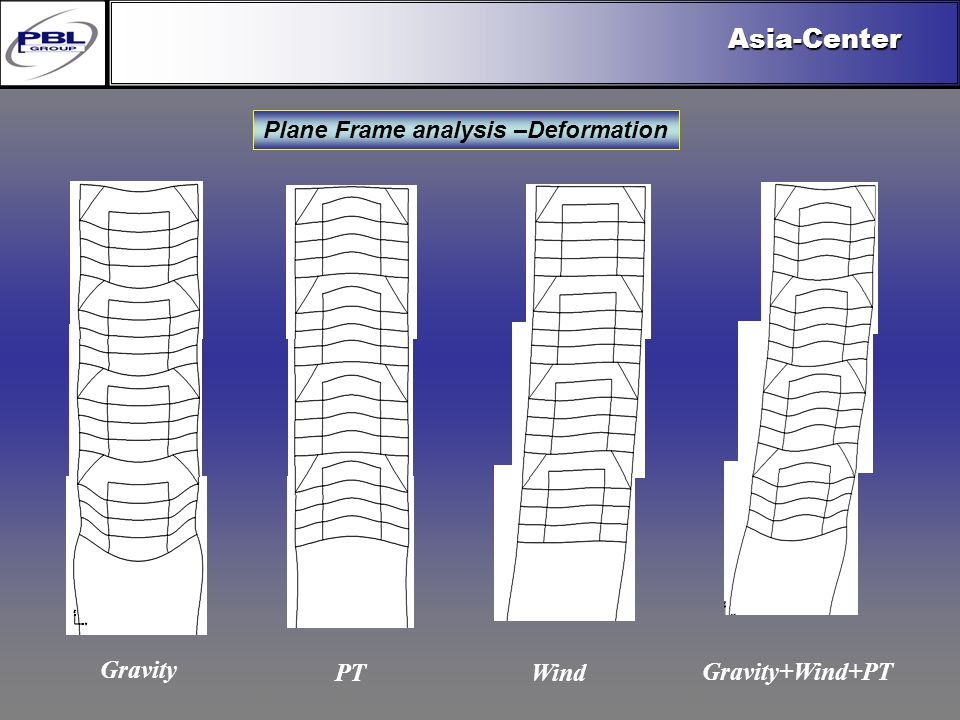 Products & R&DCertificationConclusionFactoryExport OutreachPBL Export VisionAsia-Center Plane Frame analysis –Deformation Gravity WindPT Gravity+Wind+PT