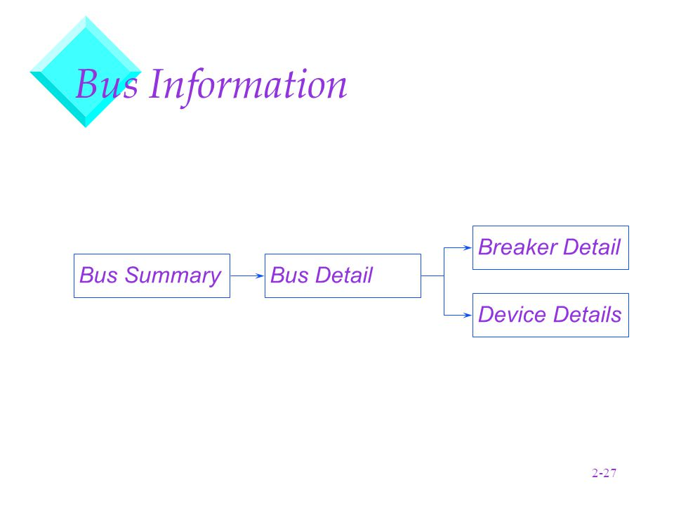 2-27 Bus Information Bus SummaryBus Detail Breaker Detail Device Details