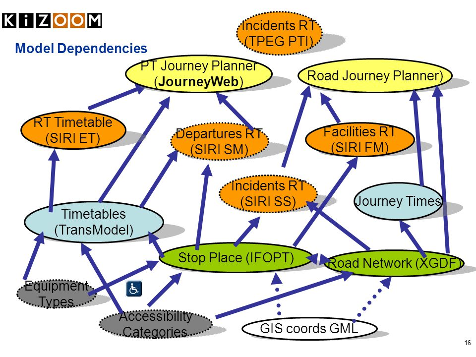 16 Model Dependencies Stop Place (IFOPT) Incidents RT (SIRI SS) Timetables (TransModel) Facilities RT (SIRI FM) Road Journey Planner) RT Timetable (SIRI ET) Accessibility Categories GIS coords GML PT Journey Planner (JourneyWeb) Departures RT (SIRI SM) Road Network (XGDF) Journey Times Equipment Types Incidents RT (TPEG PTI)