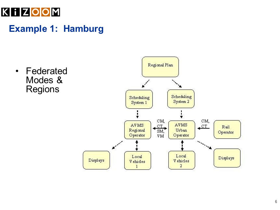 6 Example 1: Hamburg Federated Modes & Regions