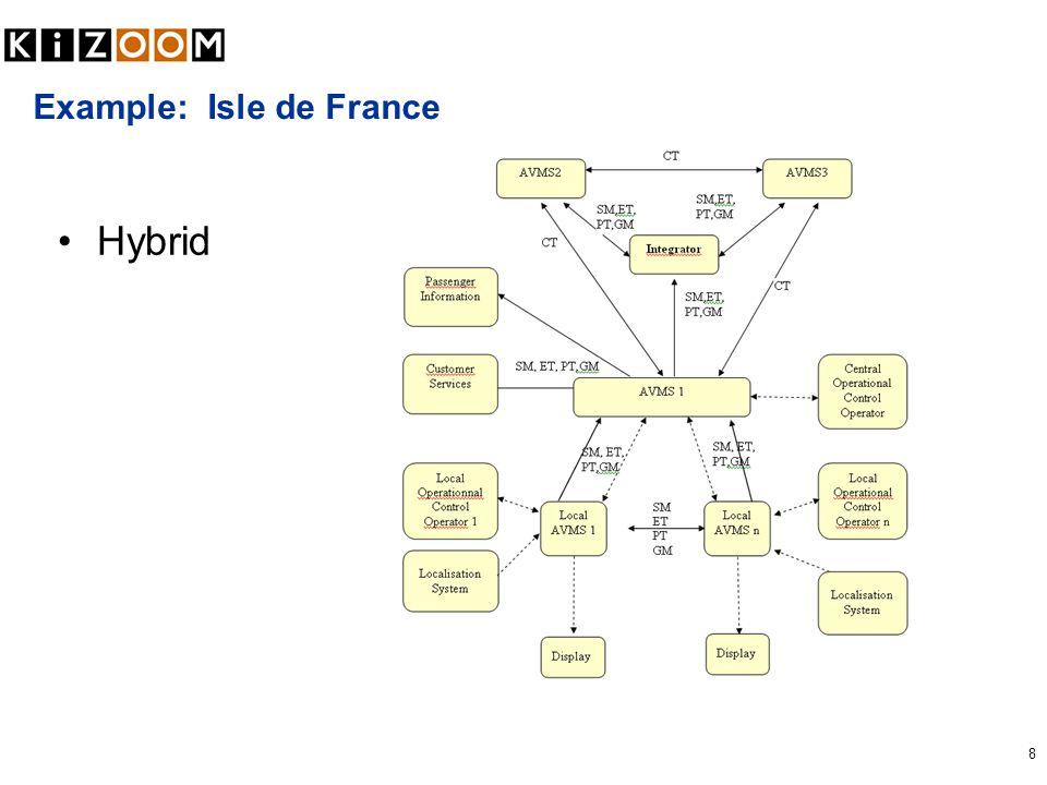 8 Example: Isle de France Hybrid