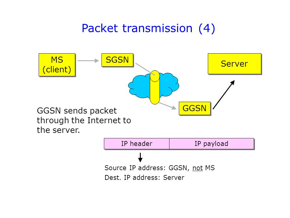 Packet transmission (4) MS (client) GGSN SGSN GGSN sends packet through the Internet to the server.