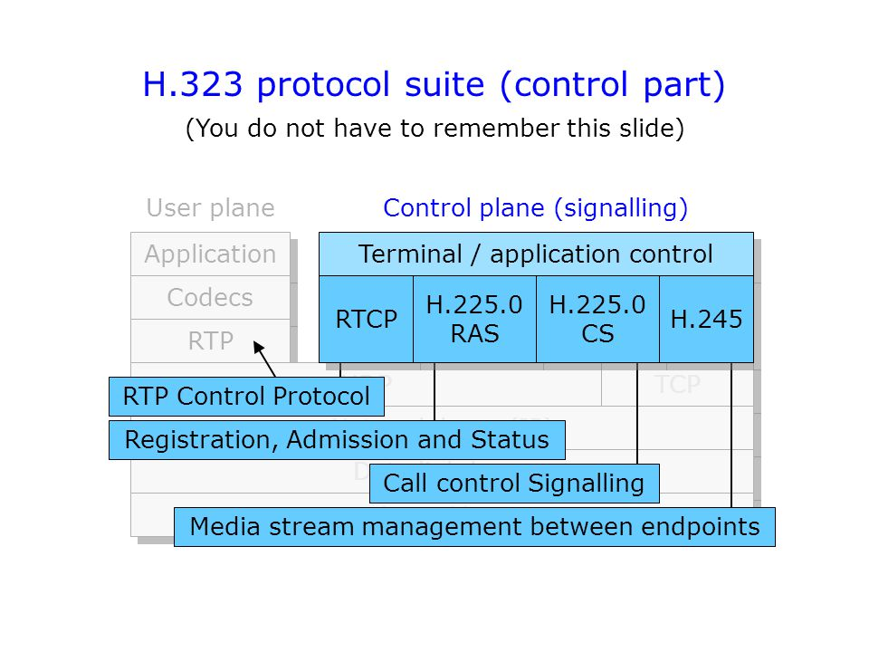 H.323 protocol suite (control part) (You do not have to remember this slide) Application Codecs RTP Terminal / application control UDP TCP Network layer (IP) Data link layer Physical layer User planeControl plane (signalling) Registration, Admission and Status Call control Signalling Media stream management between endpoints RTCP H.225.0 RAS H.225.0 RAS H.225.0 CS H.225.0 CS H.245 RTP Control Protocol