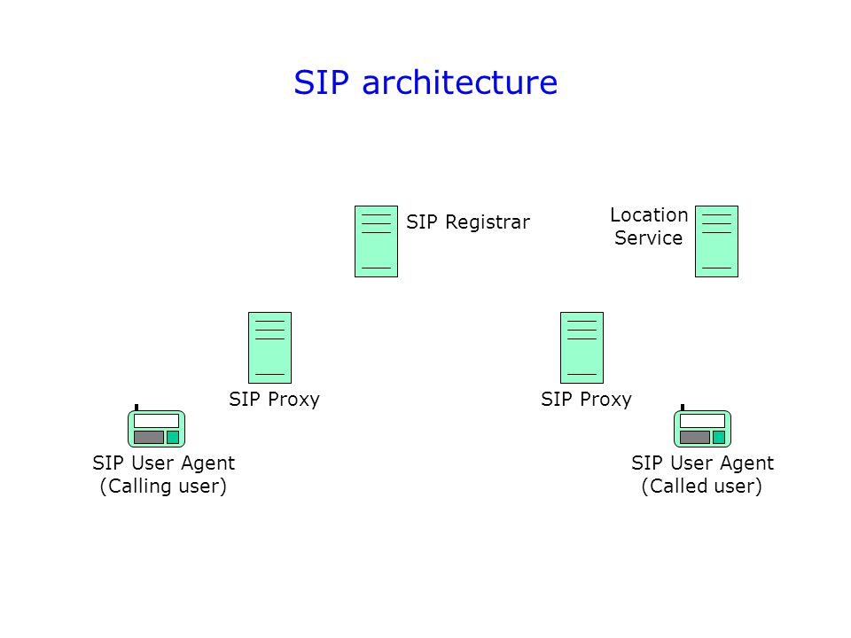 SIP architecture Location Service SIP Registrar SIP Proxy SIP User Agent (Calling user) SIP User Agent (Called user) SIP Proxy