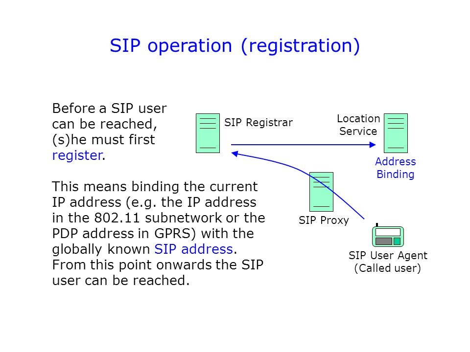 SIP operation (registration) Location Service SIP Registrar SIP User Agent (Called user) SIP Proxy This means binding the current IP address (e.g.