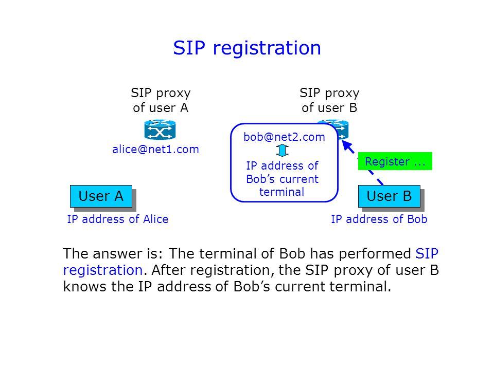 SIP registration User A SIP proxy of user A User B SIP proxy of user B The answer is: The terminal of Bob has performed SIP registration.