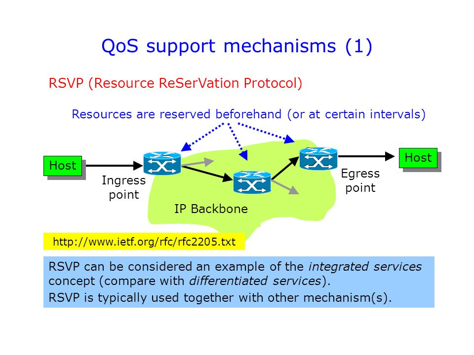 QoS support mechanisms (1) RSVP (Resource ReSerVation Protocol) RSVP can be considered an example of the integrated services concept (compare with differentiated services).
