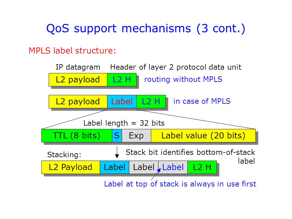 QoS support mechanisms (3 cont.) MPLS label structure: L2 payload L2 H IP datagramHeader of layer 2 protocol data unit L2 payload Label L2 H TTL (8 bits) S S Exp Label value (20 bits) Label length = 32 bits L2 Payload Label L2 H Stack bit identifies bottom-of-stack label Stacking: Label at top of stack is always in use first routing without MPLS in case of MPLS