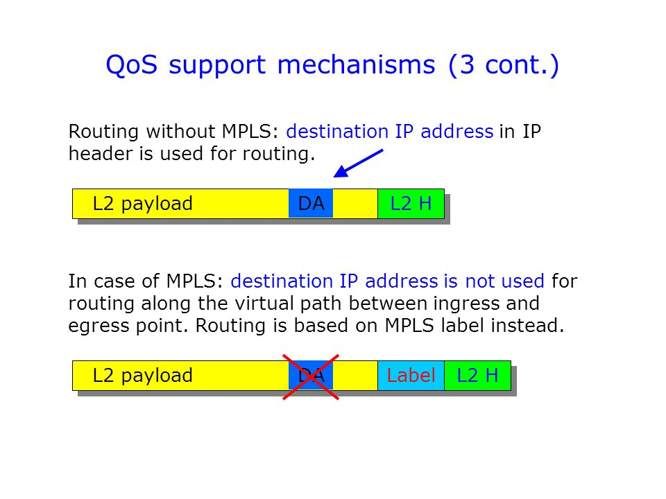 QoS support mechanisms (3 cont.) Routing without MPLS: destination IP address in IP header is used for routing.