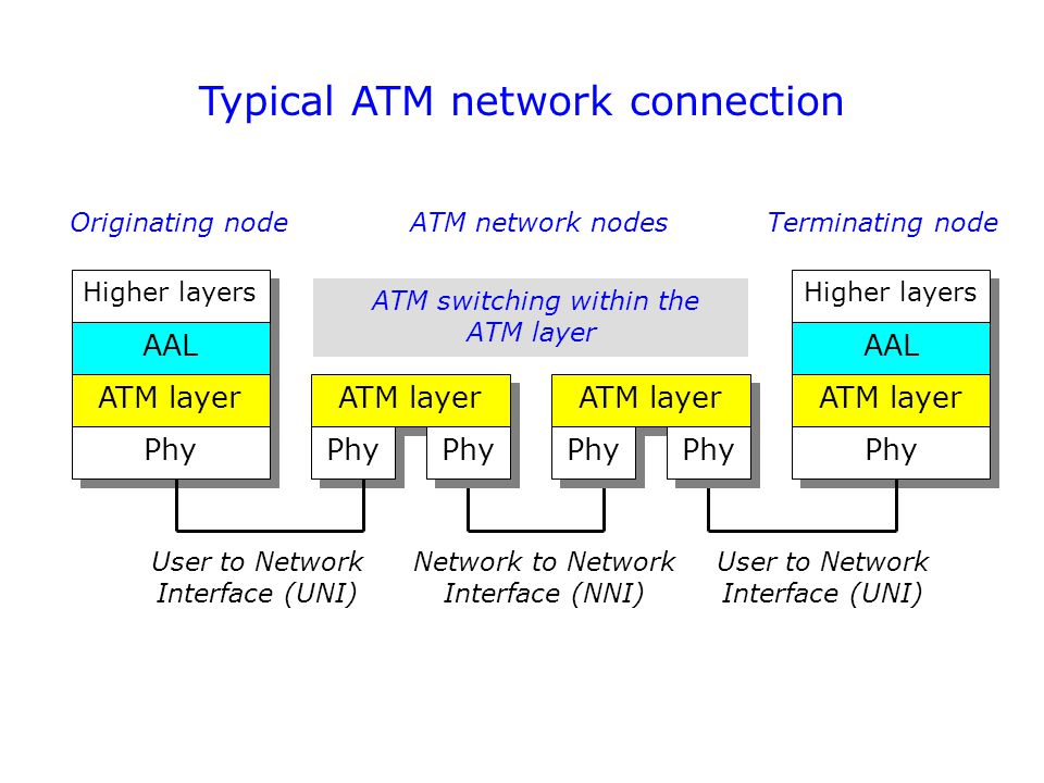 Typical ATM network connection Higher layers AAL ATM layer Phy Originating nodeATM network nodes User to Network Interface (UNI) ATM layer ATM switching within the ATM layer Phy Terminating node User to Network Interface (UNI) Network to Network Interface (NNI)