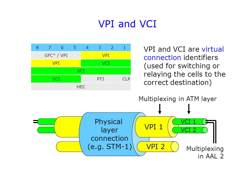 VPI and VCI 87654321 GFC* / VPIVPI VCI PTI HEC CLP VPI and VCI are virtual connection identifiers (used for switching or relaying the cells to the correct destination) Physical layer connection (e.g.