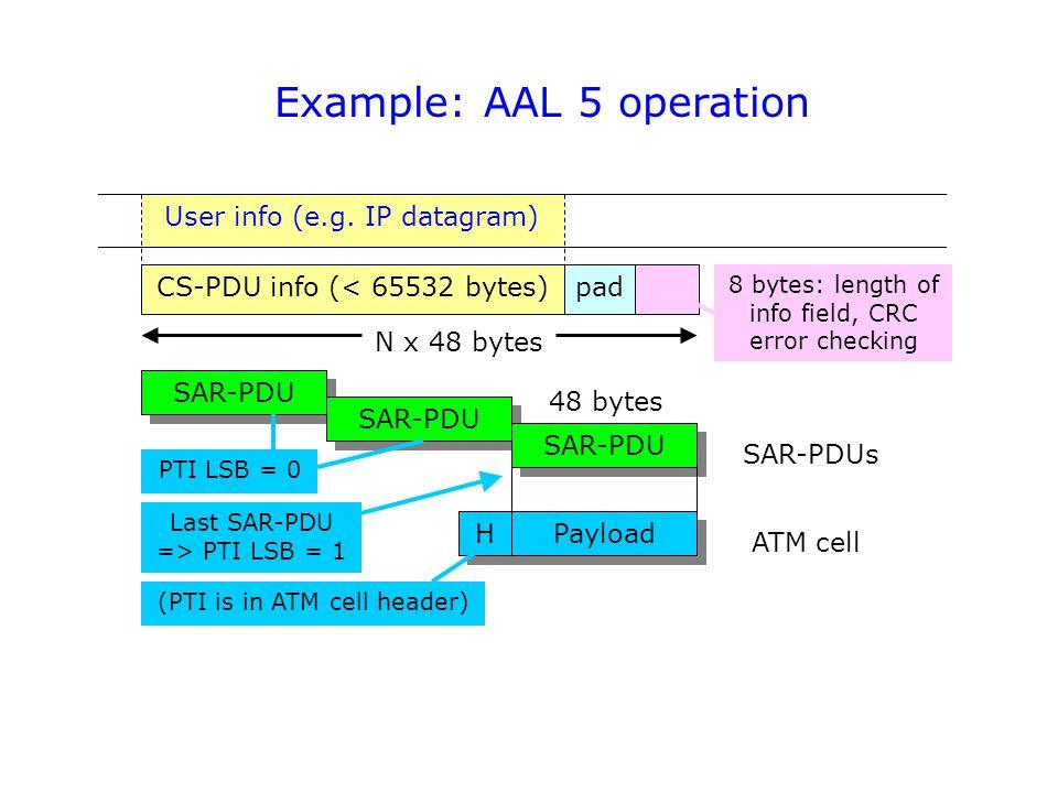 Example: AAL 5 operation H H SAR-PDU CS-PDU info (< 65532 bytes) User info (e.g.