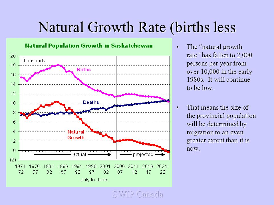 Natural Growth Rate (births less deaths) The natural growth rate has fallen to 2,000 persons per year from over 10,000 in the early 1980s.