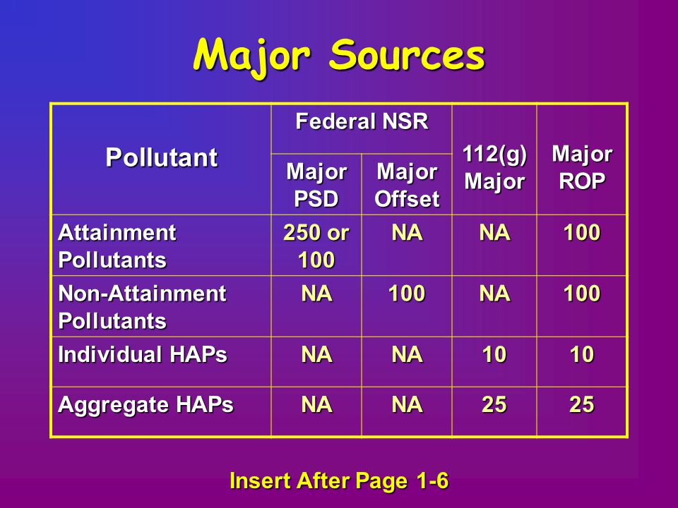 Major Sources Pollutant Federal NSR 112(g) Major Major ROP Major PSD Major Offset Attainment Pollutants 250 or 100 NANA100 Non-Attainment Pollutants NA100NA100 Individual HAPs NANA1010 Aggregate HAPs NANA2525 Insert After Page 1-6