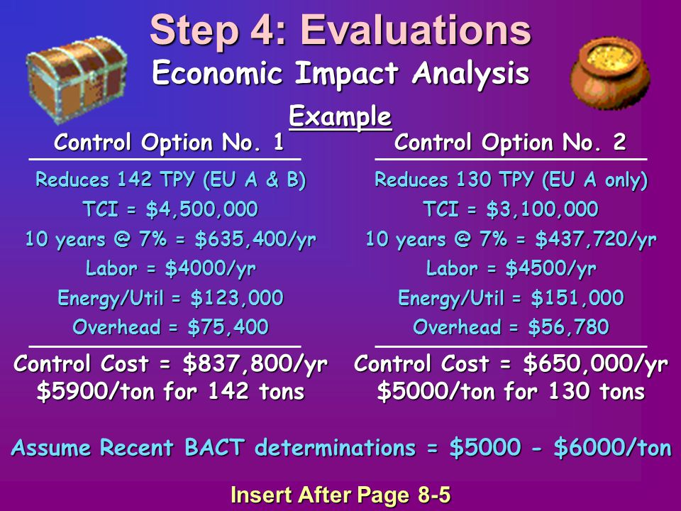 Step 4: Evaluations Economic Impact Analysis Example Assume Recent BACT determinations = $5000 - $6000/ton Control Option No. 1 Control Option No. 2 R