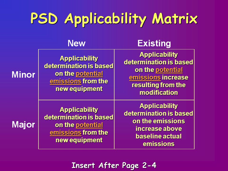 PSD Applicability Matrix Applicability determination is based on the potential emissions from the new equipment Applicability determination is based on the potential emissions increase resulting from the modification Applicability determination is based on the emissions increase above baseline actual emissions Applicability determination is based on the potential emissions from the new equipment Applicability determination is based on the potential emissions increase resulting from the modification Insert After Page 2-4