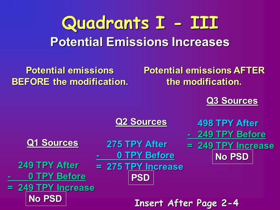 Quadrants I - III Potential Emissions Increases Potential emissions BEFORE the modification.