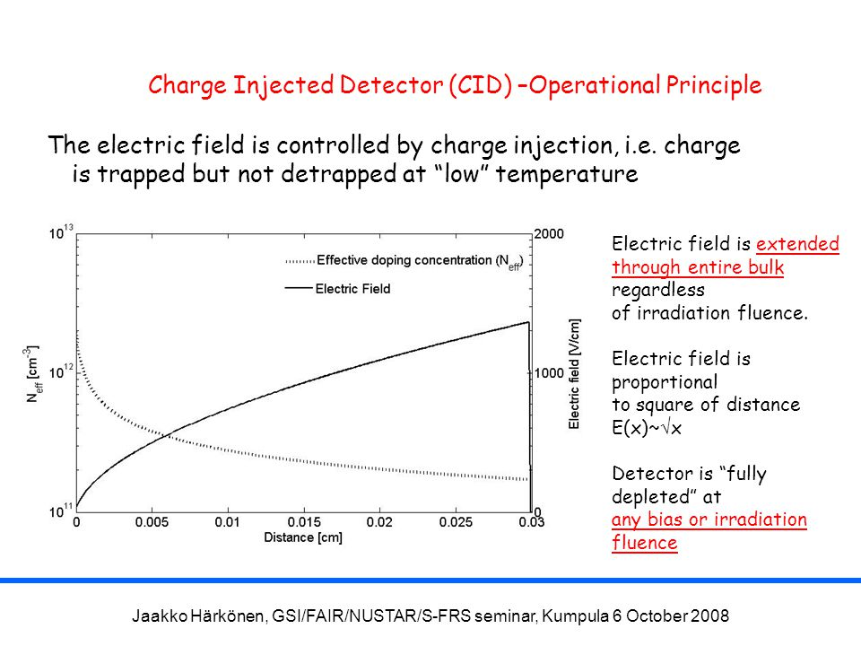 Jaakko Härkönen, GSI/FAIR/NUSTAR/S-FRS seminar, Kumpula 6 October 2008 Charge Injected Detector (CID) –Operational Principle The electric field is controlled by charge injection, i.e.