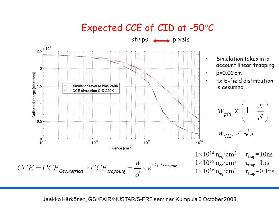 Jaakko Härkönen, GSI/FAIR/NUSTAR/S-FRS seminar, Kumpula 6 October 2008 Expected CCE of CID at -50 ° C Simulation takes into account linear trapping β=0.01 cm -1  x E-field distribution is assumed 1×10 14 n eq /cm 2 τ trap =10ns 1×10 15 n eq /cm 2 τ trap =1ns 1×10 16 n eq /cm 2 τ trap =0.1ns pixelsstrips Simulation takes into account linear trapping β=0.01 cm -1  x E-field distribution is assumed