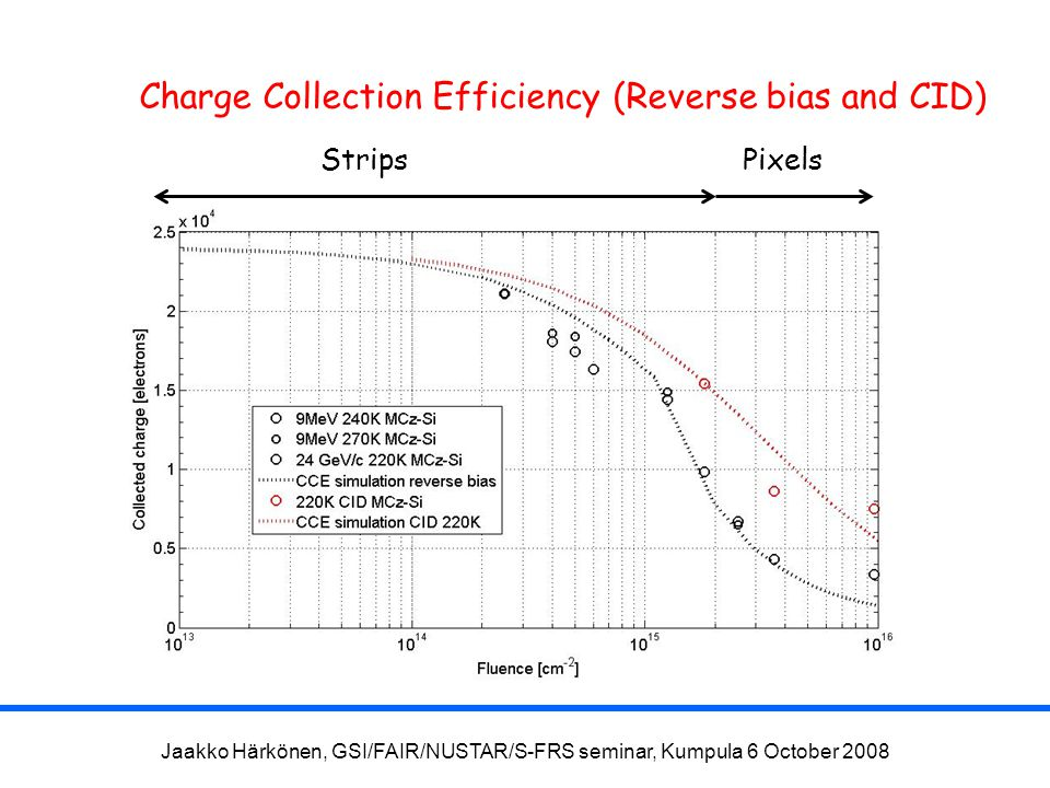 Jaakko Härkönen, GSI/FAIR/NUSTAR/S-FRS seminar, Kumpula 6 October 2008 Charge Collection Efficiency (Reverse bias and CID) StripsPixels
