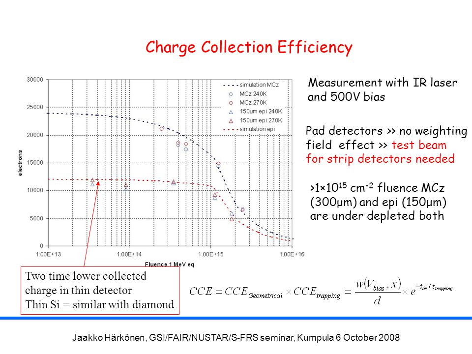 Jaakko Härkönen, GSI/FAIR/NUSTAR/S-FRS seminar, Kumpula 6 October 2008 Charge Collection Efficiency Measurement with IR laser and 500V bias Pad detectors >> no weighting field effect >> test beam for strip detectors needed >1×10 15 cm -2 fluence MCz (300μm) and epi (150μm) are under depleted both Two time lower collected charge in thin detector Thin Si = similar with diamond