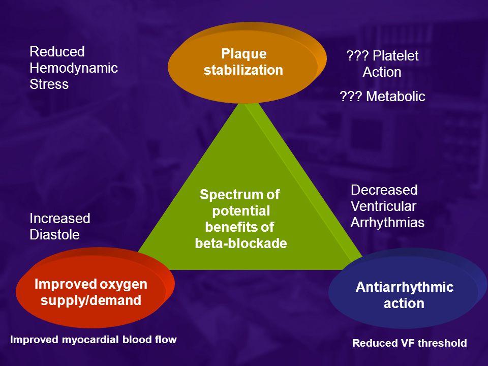 Reduced Hemodynamic Stress ??? Platelet Action ??? Metabolic Increased Diastole Improved myocardial blood flow Decreased Ventricular Arrhythmias Reduc