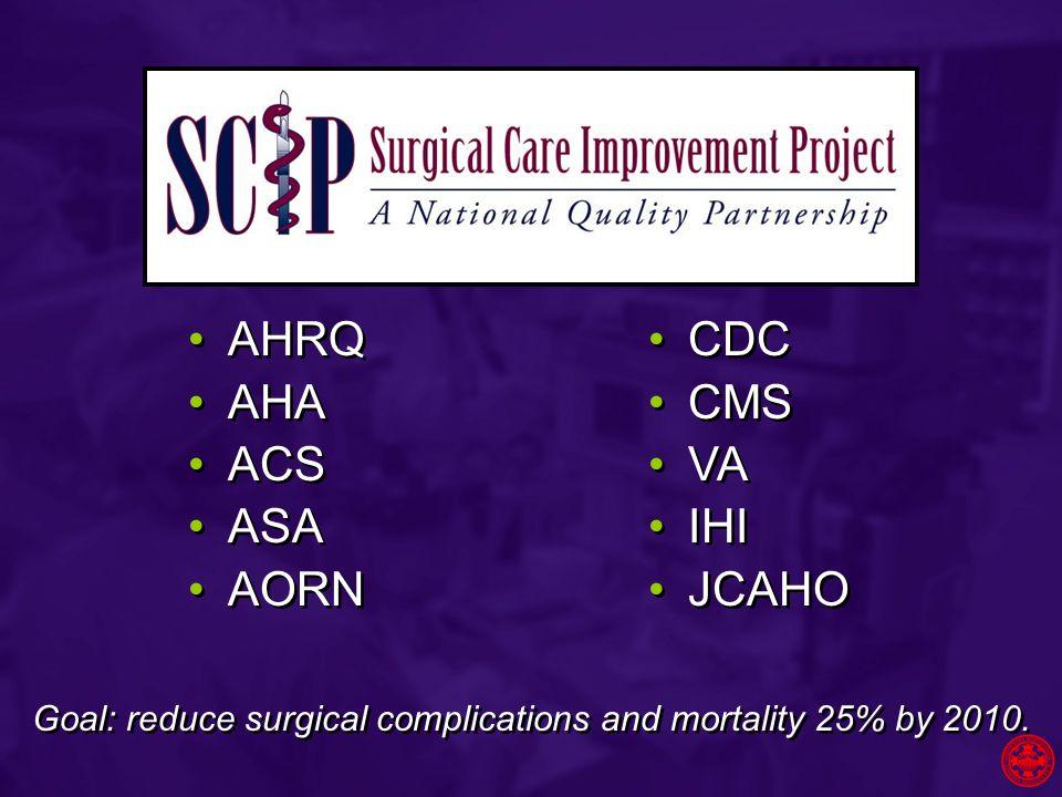 AHRQ AHA ACS ASA AORN AHRQ AHA ACS ASA AORN CDC CMS VA IHI JCAHO CDC CMS VA IHI JCAHO Goal: reduce surgical complications and mortality 25% by 2010.
