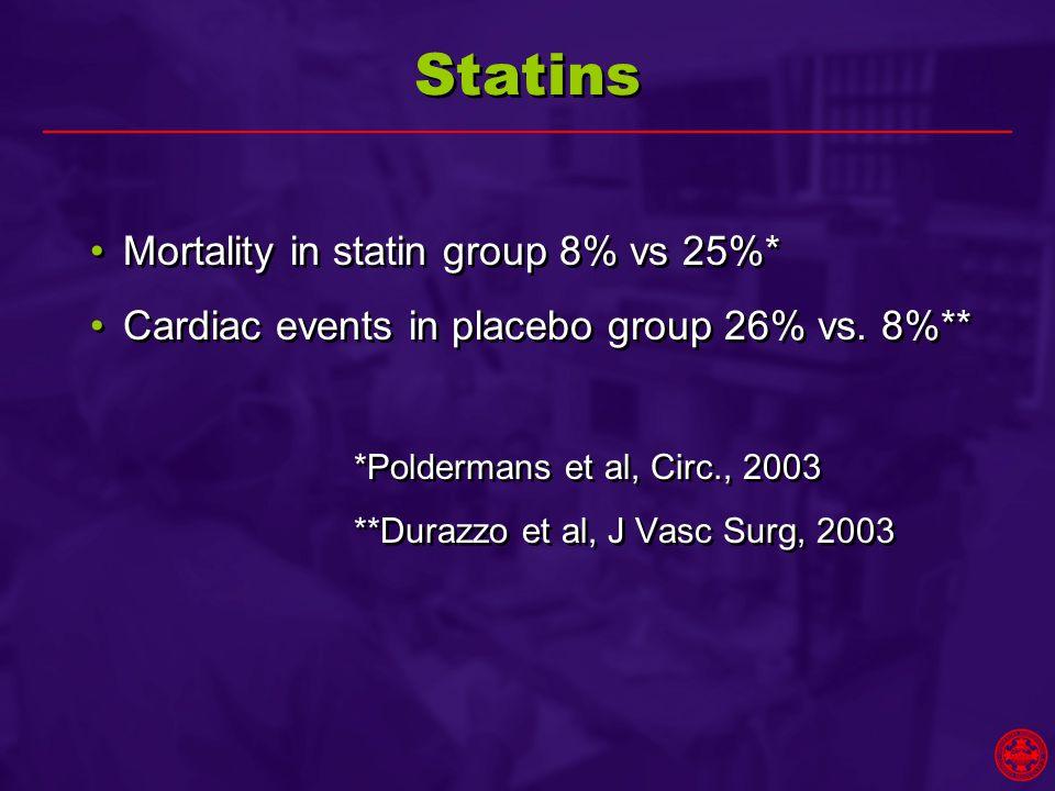 Statins Mortality in statin group 8% vs 25%* Cardiac events in placebo group 26% vs. 8%** *Poldermans et al, Circ., 2003 **Durazzo et al, J Vasc Surg,