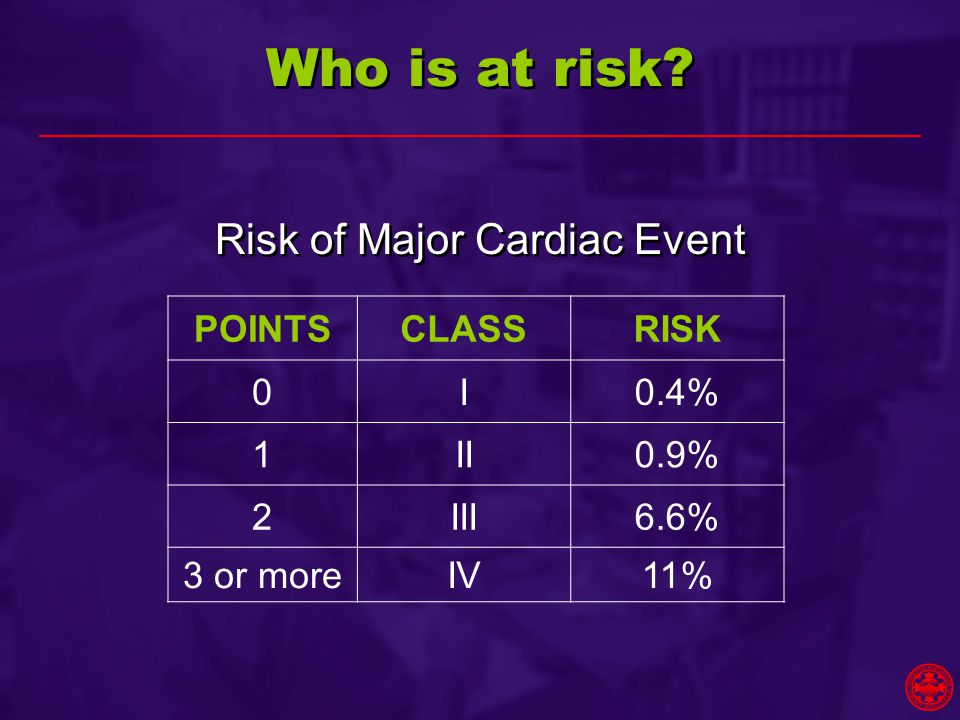 Who is at risk? Risk of Major Cardiac Event POINTSCLASSRISK 0I0.4% 1II0.9% 2III6.6% 3 or moreIV11%