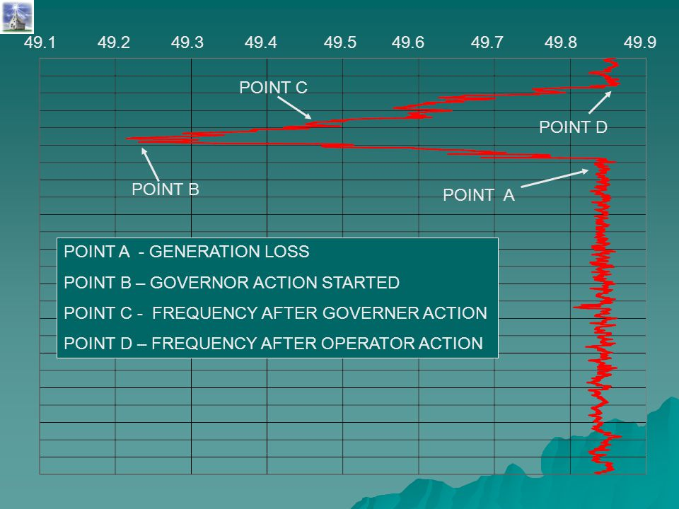 49.849.149.749.649.549.449.249.349.9 POINT A POINT B POINT C POINT D POINT A - GENERATION LOSS POINT B – GOVERNOR ACTION STARTED POINT C - FREQUENCY A