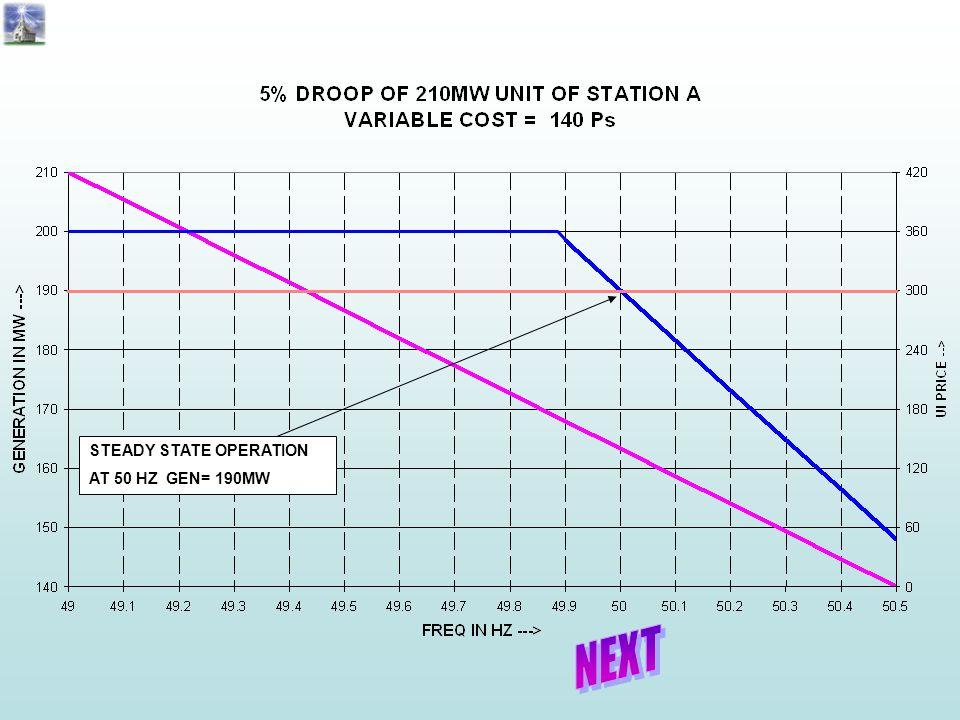 STEADY STATE OPERATION AT 50 HZ GEN= 190MW