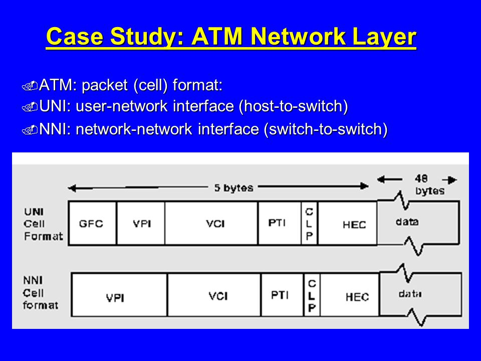 Case Study: ATM Network Layer  ATM: packet (cell) format:  UNI: user-network interface (host-to-switch)  NNI: network-network interface (switch-to-switch)