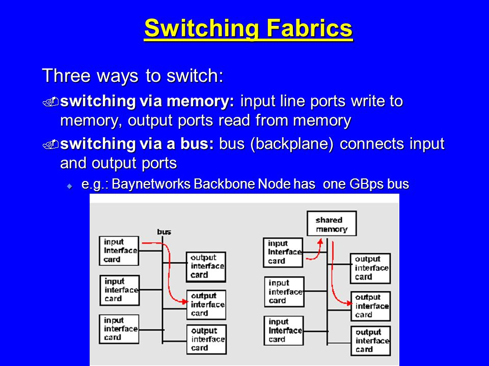 Switching Fabrics Three ways to switch:  switching via memory: input line ports write to memory, output ports read from memory  switching via a bus: bus (backplane) connects input and output ports  e.g.: Baynetworks Backbone Node has one GBps bus