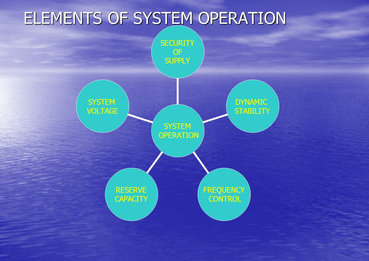 ELEMENTS OF SYSTEM OPERATION SYSTEM OPERATION SECURITY OF SUPPLY DYNAMIC STABILITY FREQUENCY CONTROL RESERVE CAPACITY SYSTEM VOLTAGE