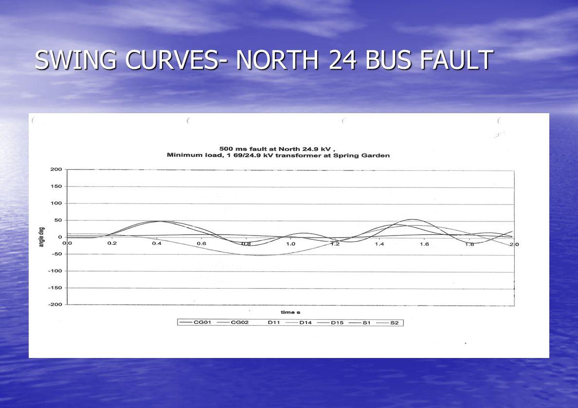 SWING CURVES: SG 24 BUS FAULT