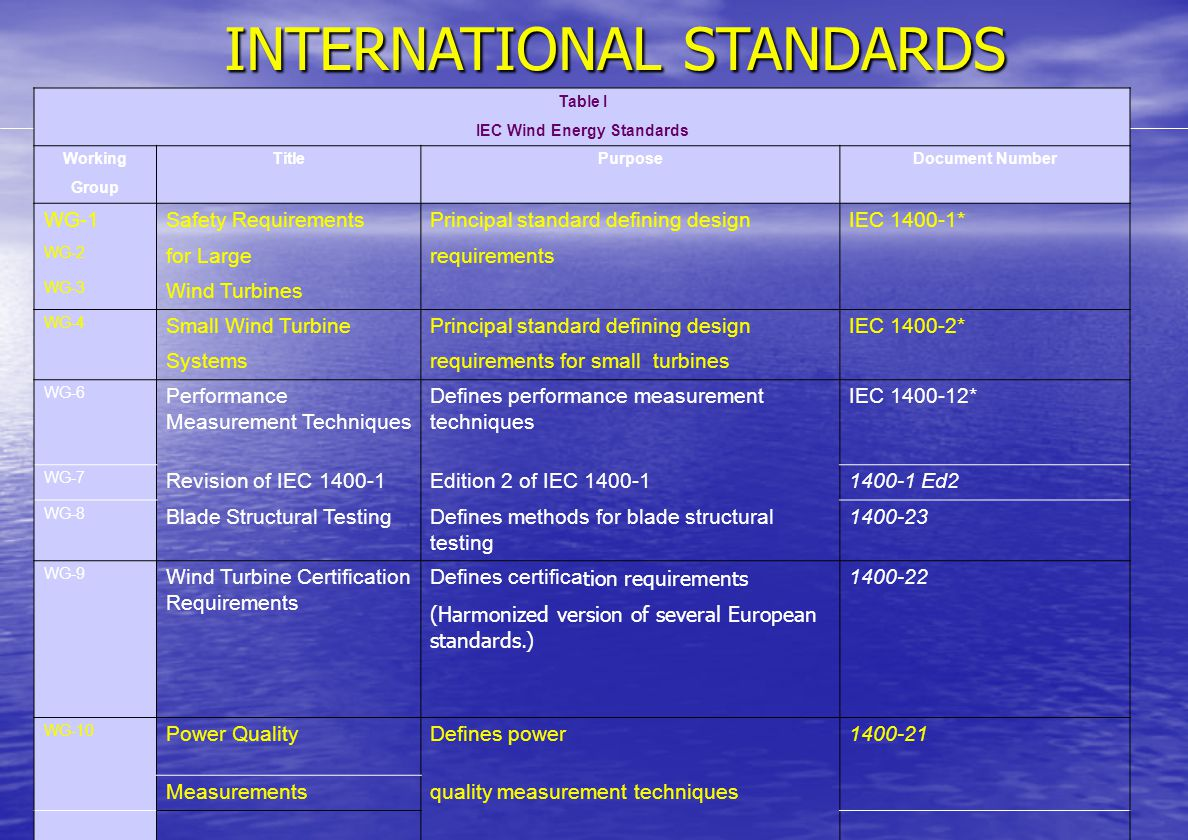 INTERNATIONAL STANDARDS The status of the IEC standards is provided in Table I.