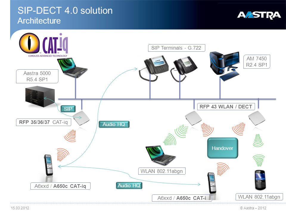 © Aastra – 2012 SIP-DECT 4.0 Solution A 60xd/c – SD Card (optional) micro SD card support (Aastra) for A62x/63xd and 650c Ease the repair process Local parameters are copied on the card So are IPEI and DECT subsciption Security Data on the card are ciphered Only an Aastra SD card can be used No other data must be copied on the card .