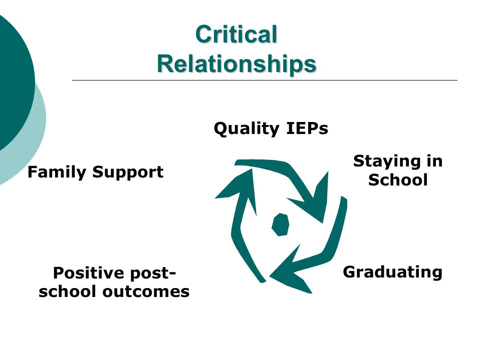 Student-Focused Planning is Key Based on student needs, interests and preferences Services and Programs are Critical Focused on academics, career, and independent living Interagency Coordination is Vital Shared responsibility and shared work Positive Outcomes Begin with Proactive Planning