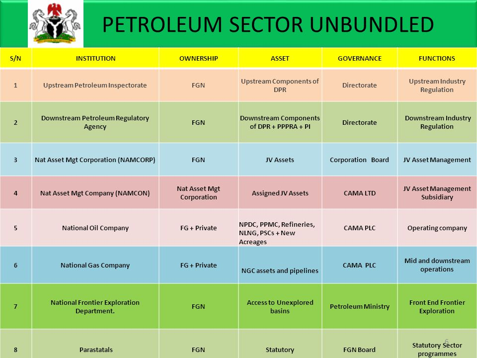 PETROLEUM SECTOR UNBUNDLED S/N INSTITUTIONOWNERSHIPASSETGOVERNANCEFUNCTIONS 1Upstream Petroleum InspectorateFGN Upstream Components of DPR Directorate Upstream Industry Regulation 2 Downstream Petroleum Regulatory Agency FGN Downstream Components of DPR + PPPRA + PI Directorate Downstream Industry Regulation 3Nat Asset Mgt Corporation (NAMCORP)FGNJV AssetsCorporation BoardJV Asset Management 4Nat Asset Mgt Company (NAMCON) Nat Asset Mgt Corporation Assigned JV AssetsCAMA LTD JV Asset Management Subsidiary 5National Oil CompanyFG + Private NPDC, PPMC, Refineries, NLNG, PSCs + New Acreages CAMA PLCOperating company 6National Gas CompanyFG + Private NGC assets and pipelines CAMA PLC Mid and downstream operations 7 National Frontier Exploration Department.