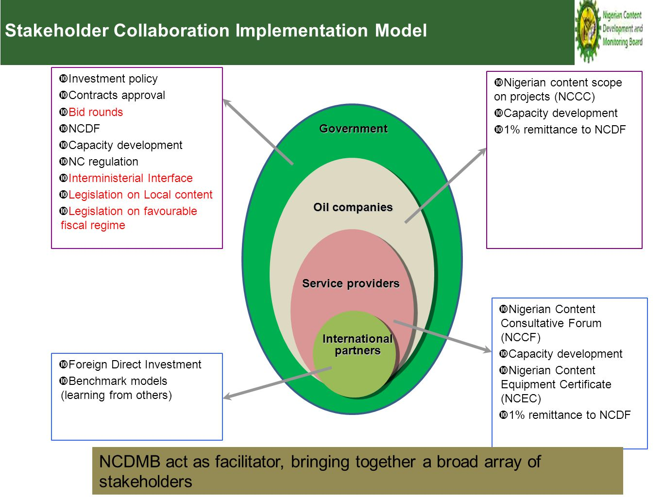 Stakeholder Collaboration Implementation Model Government Oil companies Service providers  Investment policy  Contracts approval  Bid rounds  NCDF  Capacity development  NC regulation  Interministerial Interface  Legislation on Local content  Legislation on favourable fiscal regime  Nigerian content scope on projects (NCCC)  Capacity development  1% remittance to NCDF  Nigerian Content Consultative Forum (NCCF)  Capacity development  Nigerian Content Equipment Certificate (NCEC)  1% remittance to NCDF  Foreign Direct Investment  Benchmark models (learning from others) International partners NCDMB act as facilitator, bringing together a broad array of stakeholders
