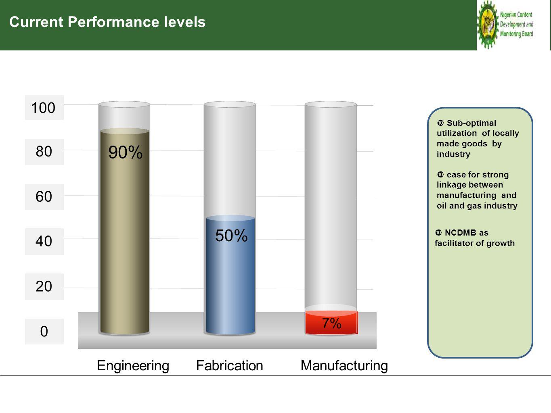 100 80 60 40 20 0 FabricationManufacturingEngineering 90% 50% 7% Current Performance levels  NCDMB as facilitator of growth  Sub-optimal utilization