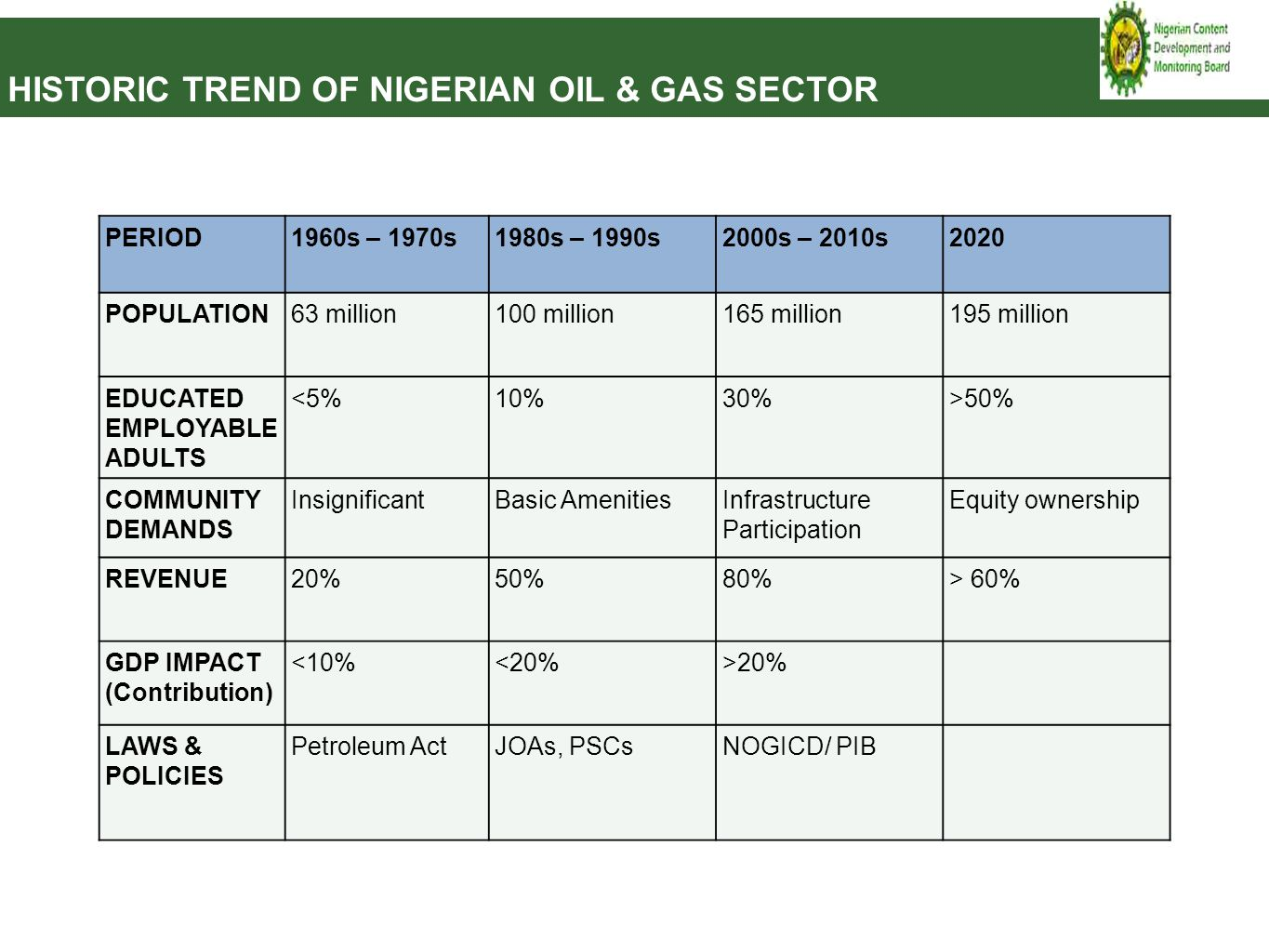 HISTORIC TREND OF NIGERIAN OIL & GAS SECTOR PERIOD1960s – 1970s1980s – 1990s2000s – 2010s2020 POPULATION63 million100 million165 million195 million ED