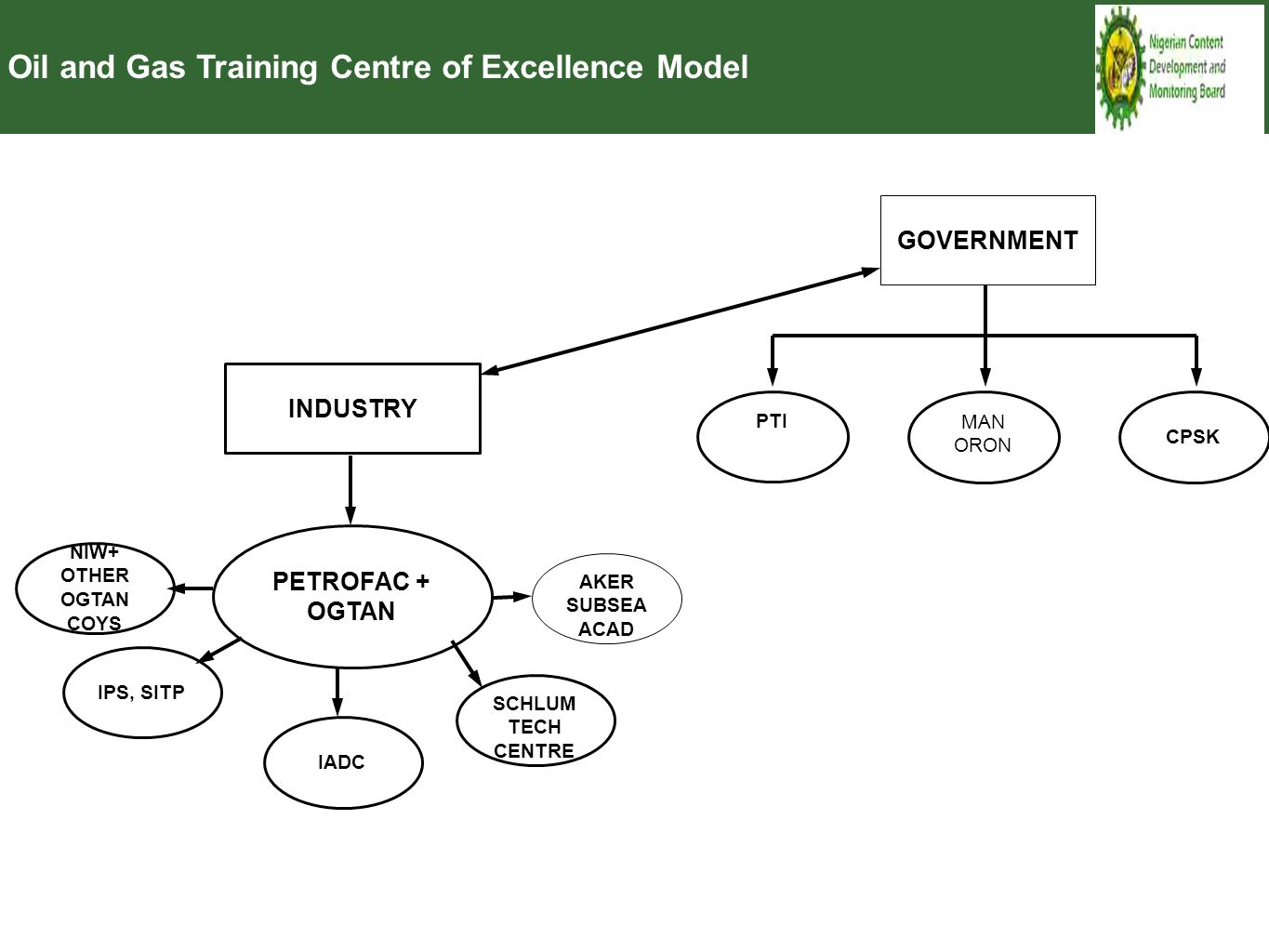 Oil and Gas Training Centre of Excellence Model INDUSTRY PETROFAC + OGTAN NIW+ OTHER OGTAN COYS IPS, SITPIADC SCHLUM TECH CENTRE AKER SUBSEA ACAD GOVE