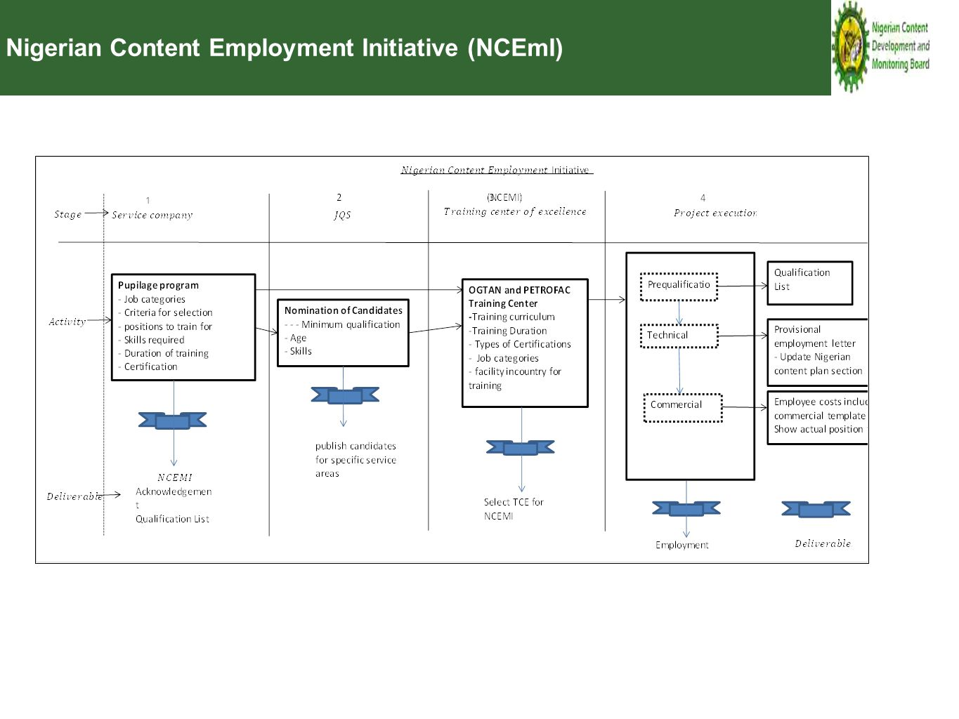 Nigerian Content Employment Initiative (NCEmI)