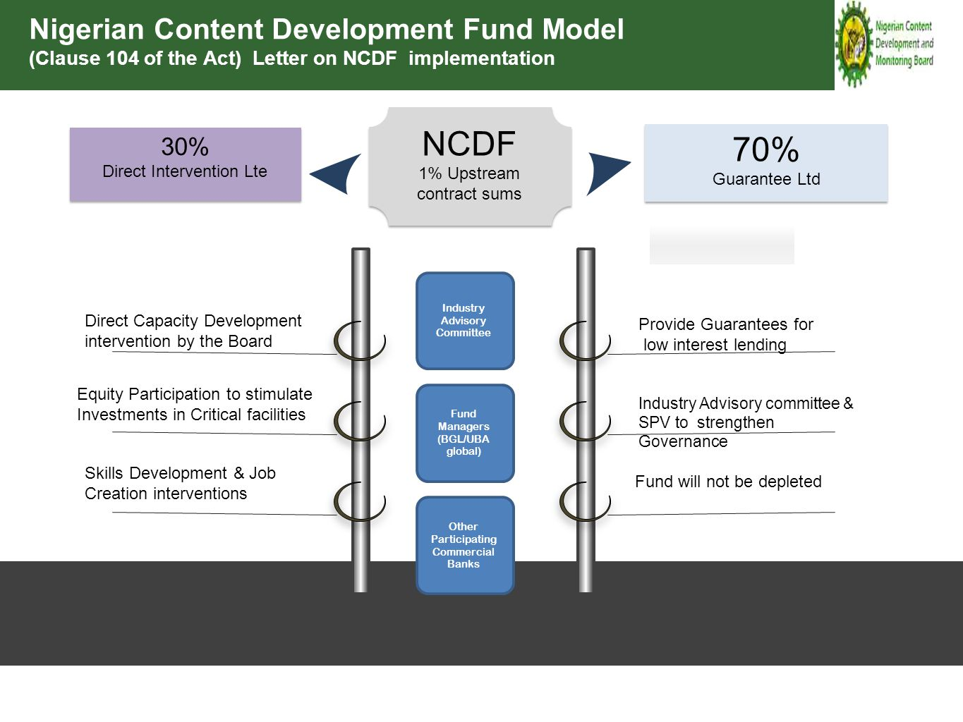 Direct Capacity Development intervention by the Board Equity Participation to stimulate Investments in Critical facilities Skills Development & Job Cr