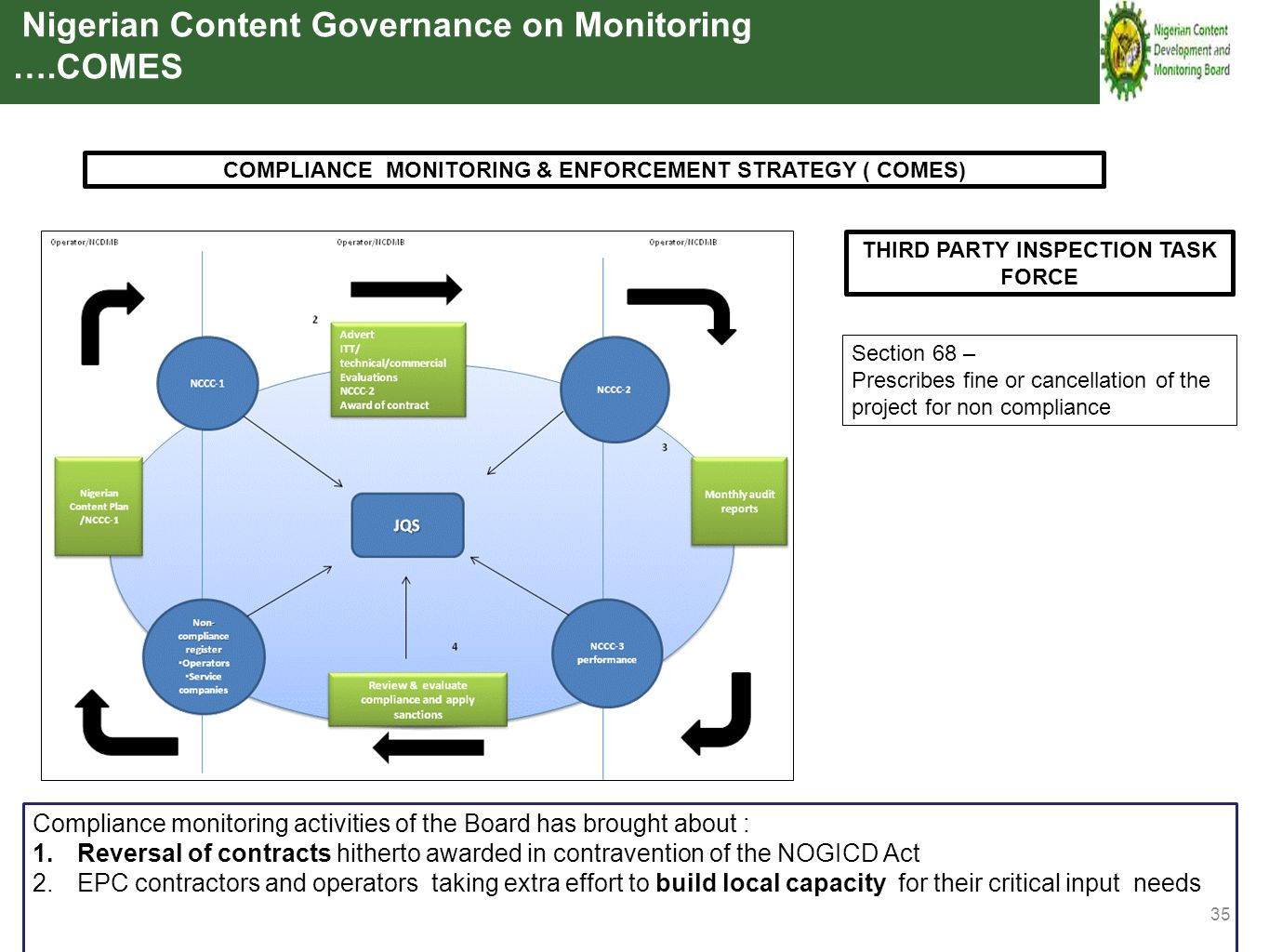 35 COMPLIANCE MONITORING & ENFORCEMENT STRATEGY ( COMES) Nigerian Content Governance on Monitoring ….COMES THIRD PARTY INSPECTION TASK FORCE Section 6