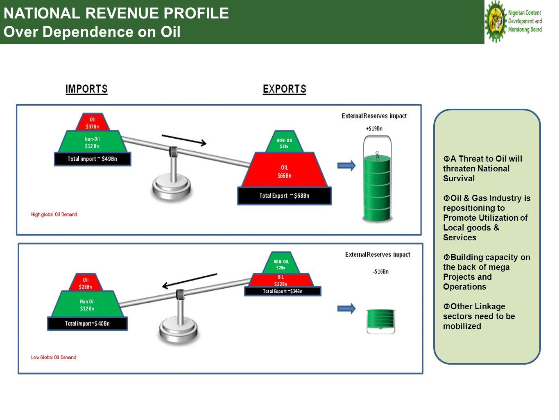 PETROLEUM ECONOMICS VS NATIONAL DEVELOPMENT PETROLEUM ECONOMICS NATIONAL DEVELOPMENT ECONOMICS BALANCE Dollar per barrel.