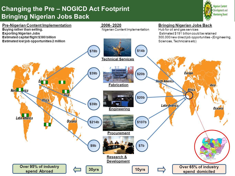 $14b Defining the Roadmap for Change Technical Services $78b $20b $39b$20b $39b$107b$214b $7b$9b Fabrication Engineering Procurement 2006- 2020 Nigeri